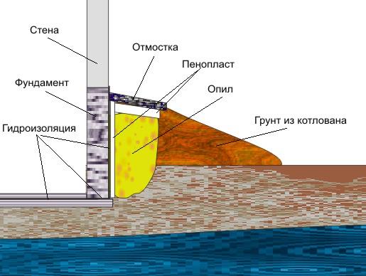Как сделать фундамент.если грунтовые воды высоко 788